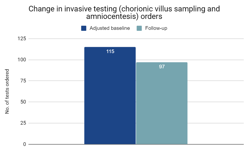 Change in invasive testing orders