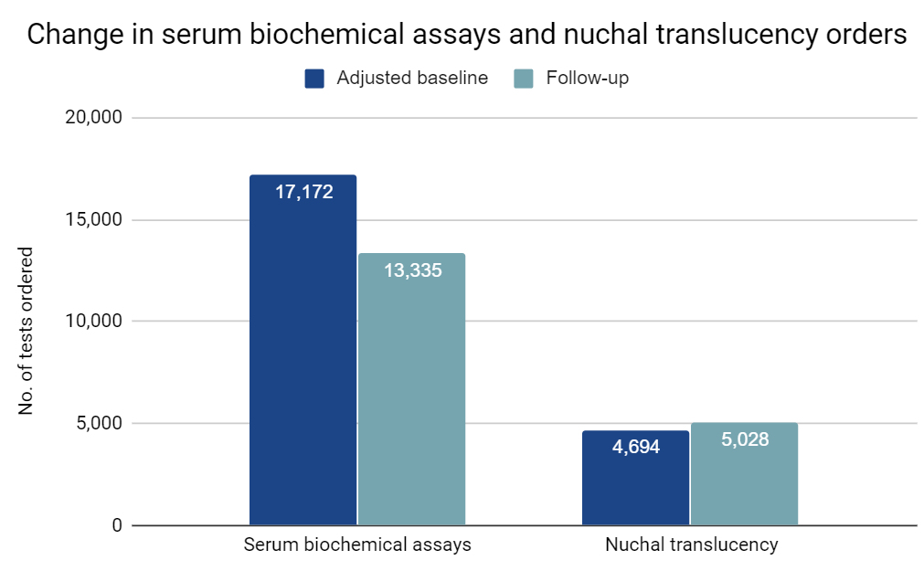 Change in serum biochemical assays and nuchal translucency orders