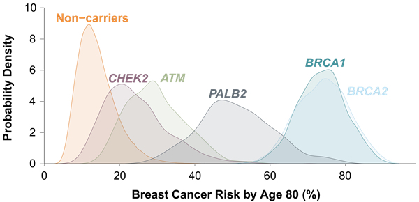 Myriad Opens Hood On Carriers Of Breast Cancer Risk Genes